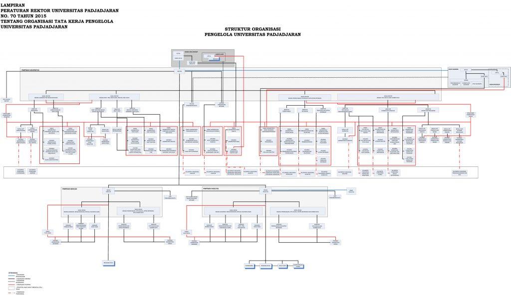 strukturorganisasi-unpad