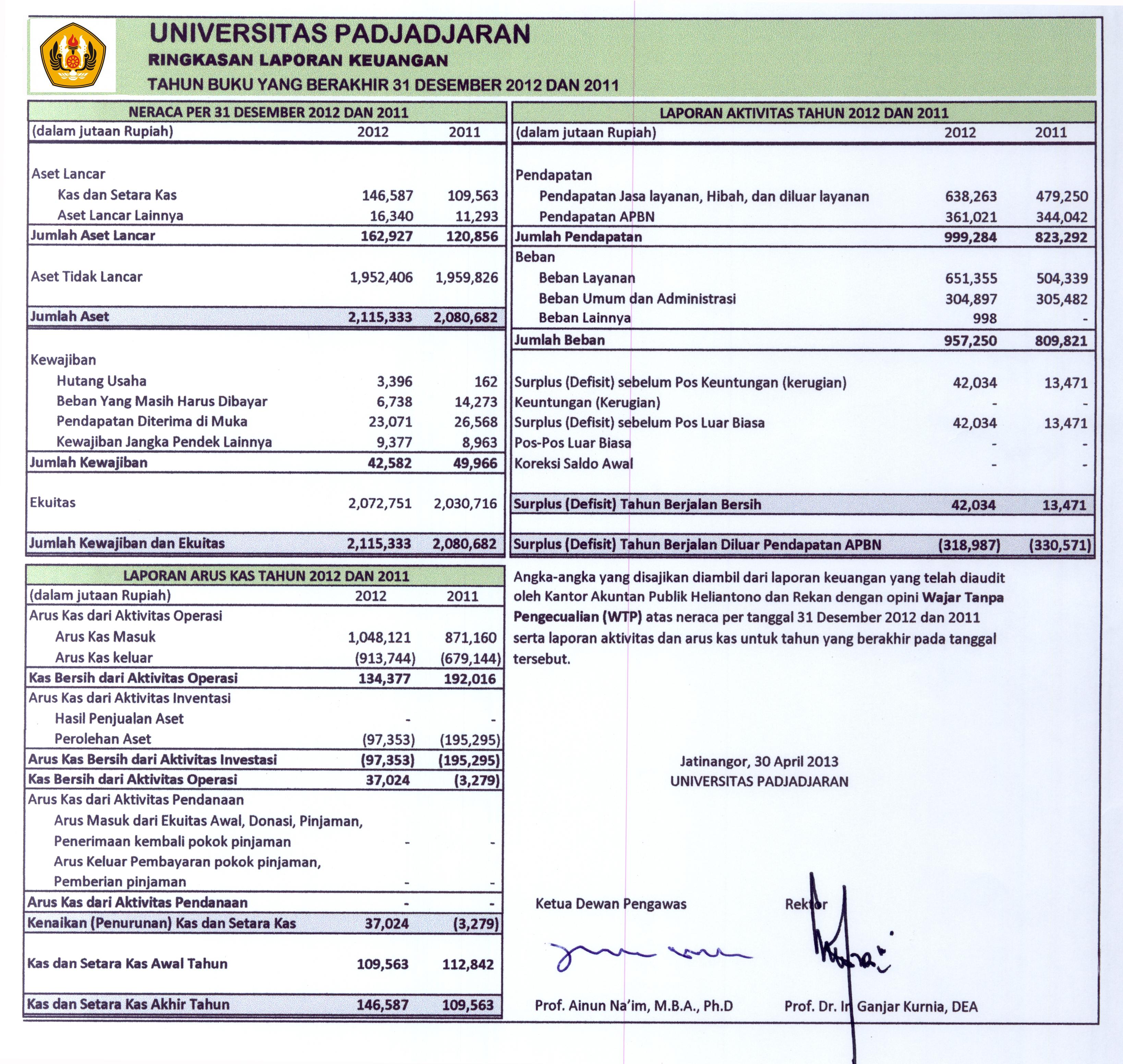Contoh Laporan Keuangan Yayasan Pendidikan Islam Kumpulan Contoh Laporan