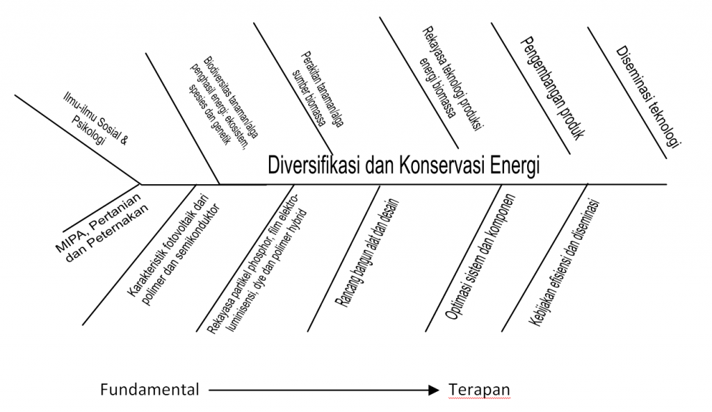 fishbone energi