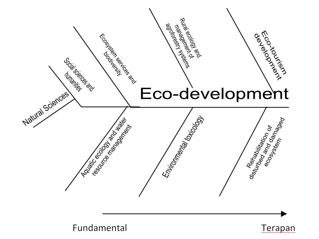 Program strategis riset unggulan universitas padjadjaran fishbone lingkungan hidup ccuart Choice Image