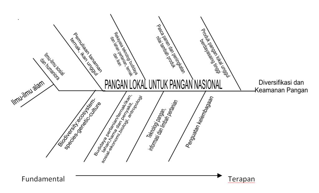 fishbone pangan