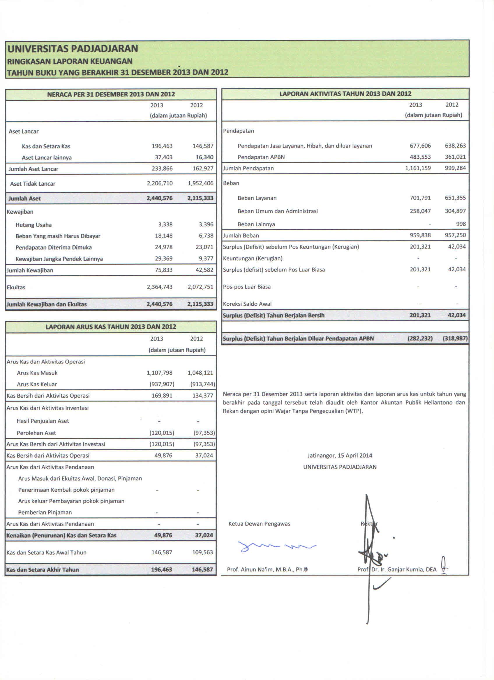 Unpad Raih Opini Wajar Tanpa Pengecualian Untuk Laporan Keuangan 2013 Universitas Padjadjaran
