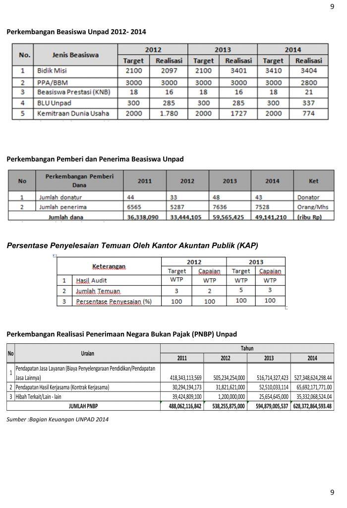 Data-dan-Fakta-2014---sumber-Simfor-9